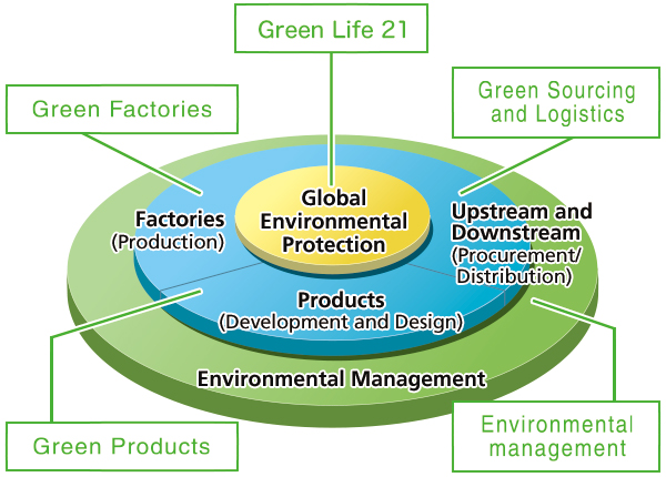 concept of green products